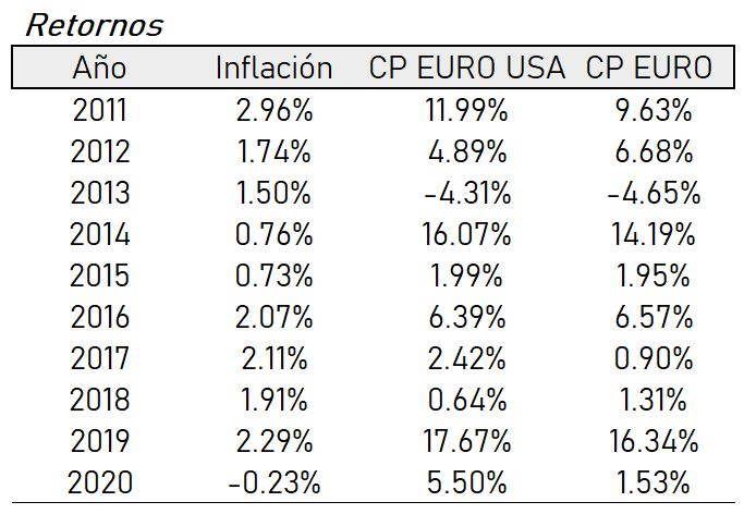 Rentabilidad Cartera Permanente Europea vs Cartera Permanente Global